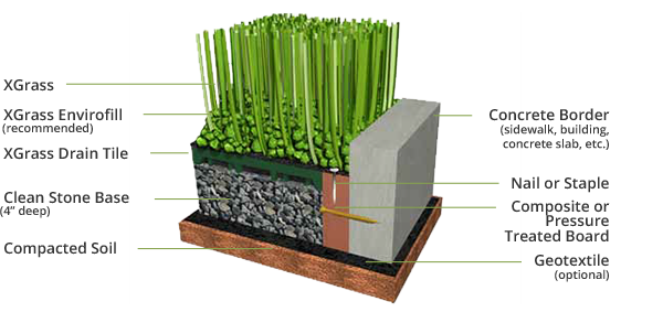 Onelawn San Francisco Pet Grass Artificial Turf For Dogs